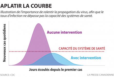 « La situation suit la courbe anticipée: il faut donc poursuivre les efforts pour circonscrire l'épidémie »