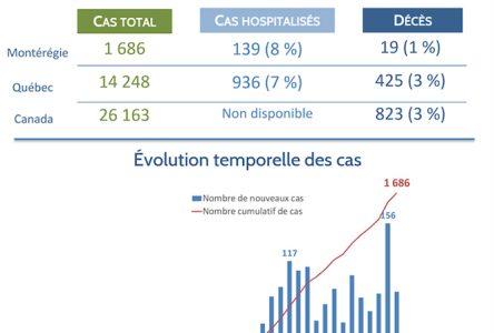 Le taux de décès causé la COVID-19 est d'environ 1 % en Montérégie