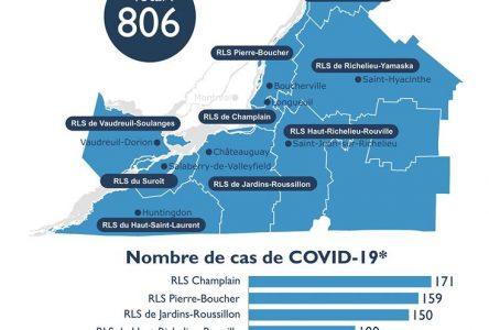 Trois décès et plus de 806 personnes atteintes en Montérégie