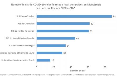 92 personnes infectées par la COVID-19 dans la région