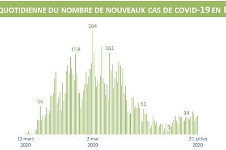 209 nouveaux cas sur une période de 9 jours en Montérégie