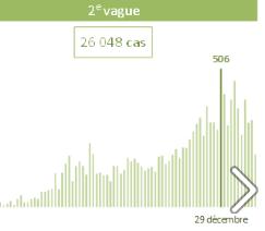 Le nombre de cas de COVID-19 observe une tendance à la baisse dans la région